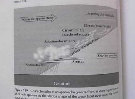 Characteristics of an approaching warm front